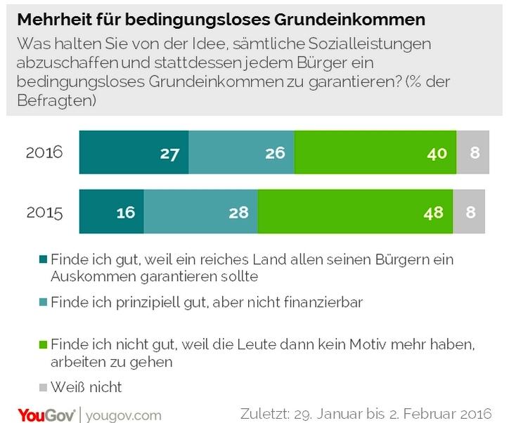 Mehrheit in Deutschland für Grundeinkommen