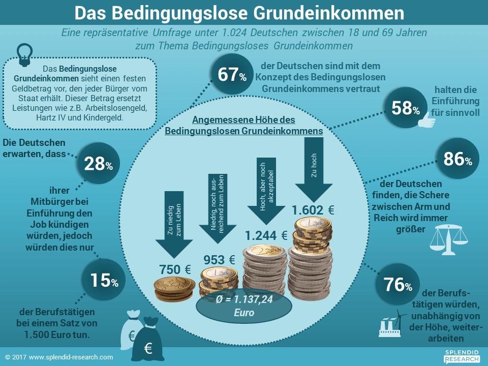 58 Prozent der in Deutschland Befragten halten die Einführung eines Grundeinkommens für sinnvoll