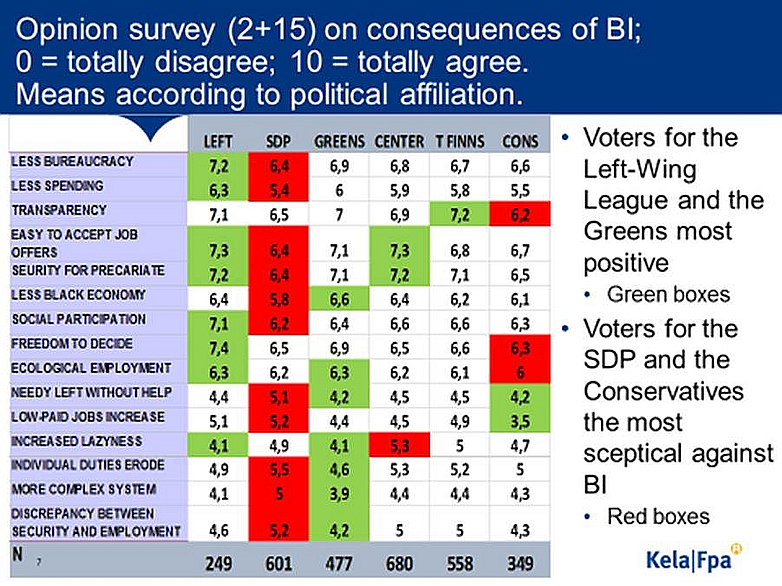 Meinungsumfrage zu BGE in Finnland