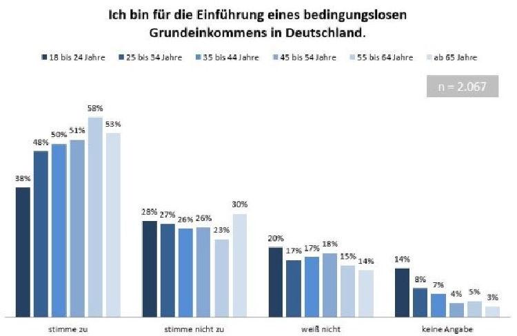 INSA-Umfrage: 51 Prozent in Deutschland für Grundeinkommen