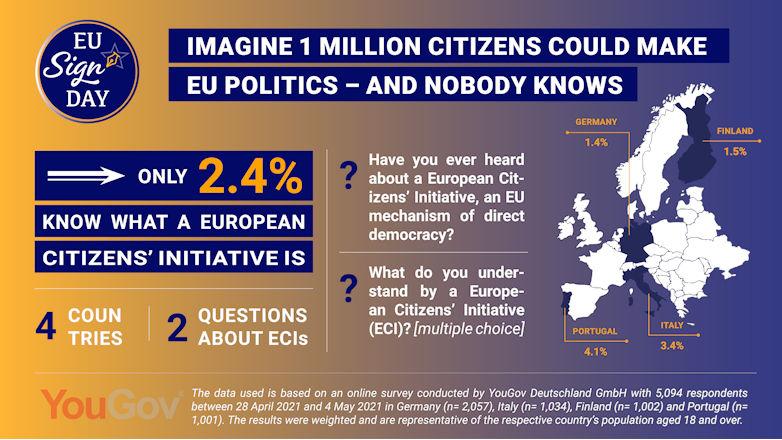 EU-Bürger*innen kennen ihre Mitbestimmungsrechte in der EU-Politik nicht